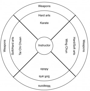martial arts diagram